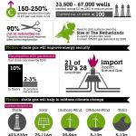 The EU Shale Gas Revolution: fact vs fiction